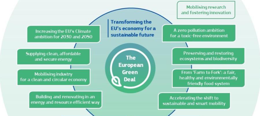 Thỏa Thuận Xanh Châu Âu – European Green Deal: Ủy ban châu Âu chuẩn bị các sáng kiến mới để thúc đẩy ngành nông nghiệp hữucơ.