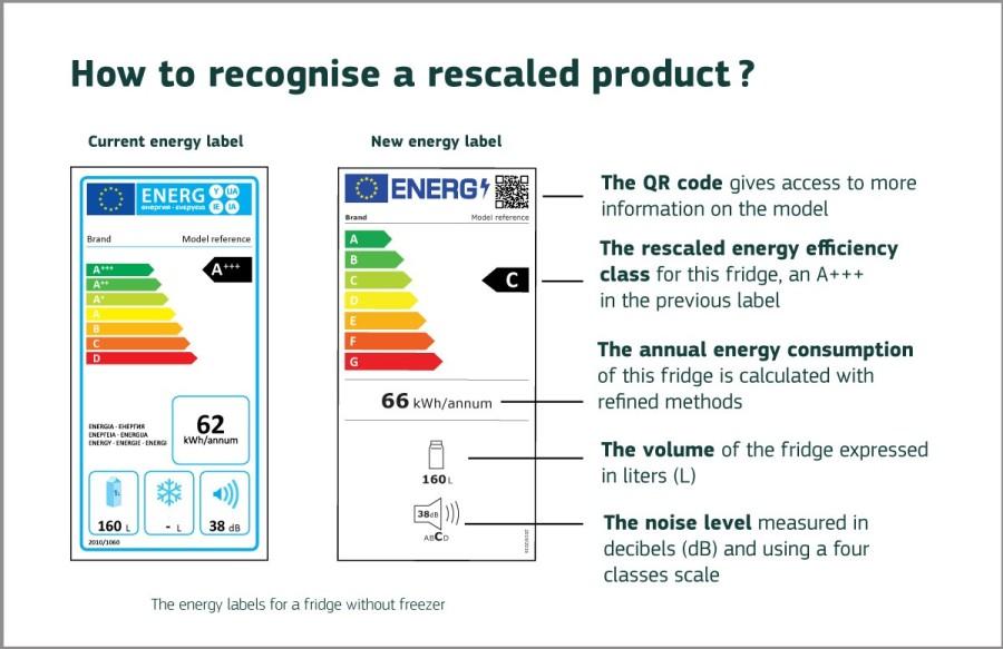 Nhãn năng lượng mới của EU đã có hiệu lực từ ngày01/03/2021