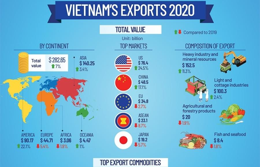 Thông tin thị trường EU về một số ngành hàng xuất khẩu chủ lực của ViệtNam
